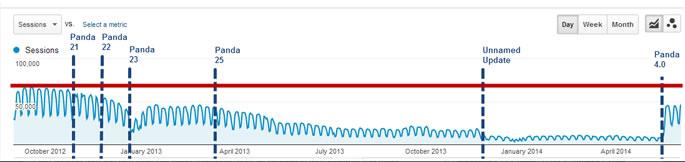 検索エンジンGoogleパンダアップデートで、改善された権威性の価値の向上