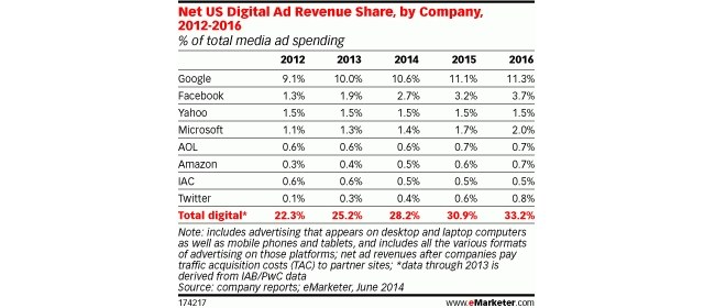 Study Reveals Facebook and Google to Own a Combined Share of 15% of the Overall Digital Ad Market by 2016!