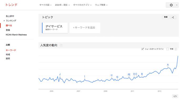 キーワードを検索すると需要の人気がわかる